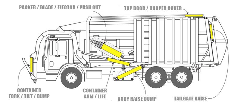 garbage truck hydraulic cylinder u2014 u2014shandong wantong hydraulic co  ltd