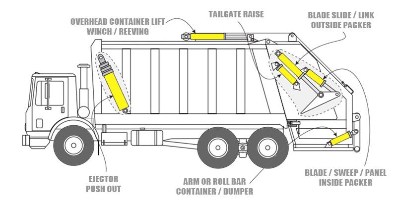 Hydraulic Cylinders For Refuse Trucks Wantong Hydraulic